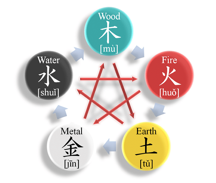 a graphic showing the interactions between the five Chinese elements