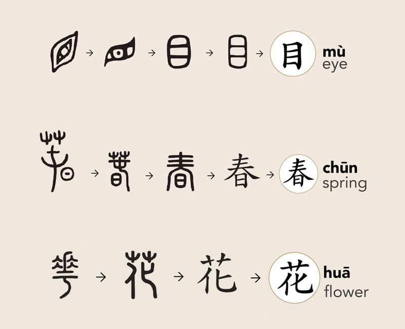 Chinese characters are used to illustrate meaning rather than sound