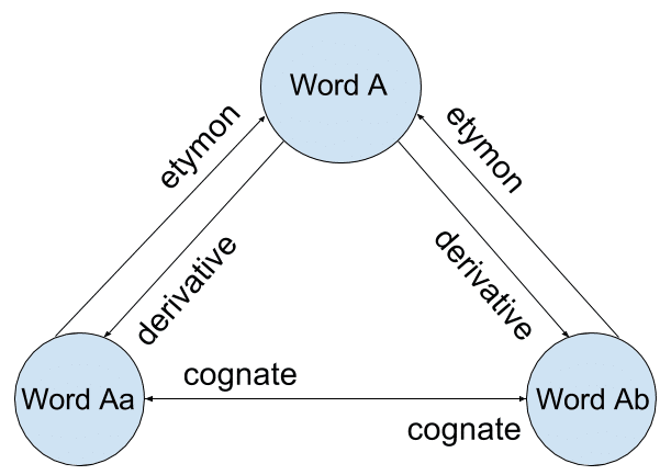 diagram of the etymological progress of a word