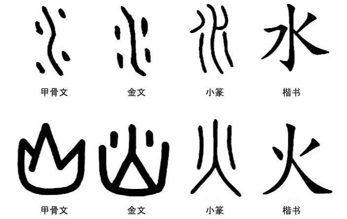 diagram showing the etymological evolution of 2 chinese characters