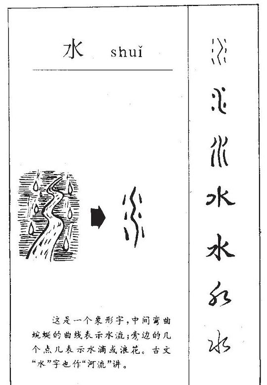 explanation of etymology of Chinese character for water